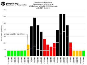 WSDOT graphic