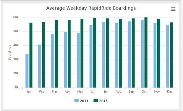 rapidride-weekday-boardings-chart