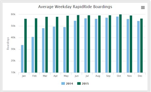 rapidride-weekday-boardings-chart