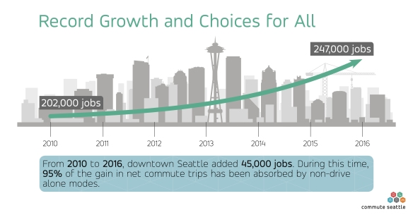 Job growth in downtown Seattle has grown from 200,000 jobs in 2010 to 247,000 in 2016.