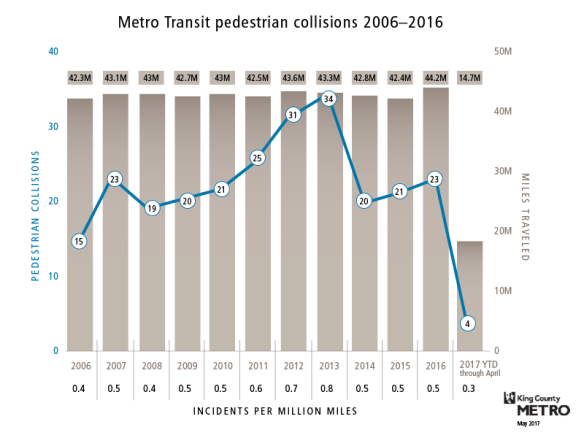 graph of Metro pedestrian collisions 2006-2016, with totals peaking halfway through the time period and decreasing generally over time.